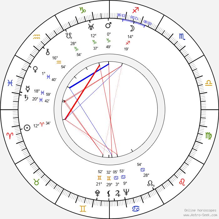 Iron Eyes Cody - Birth horoscope chart