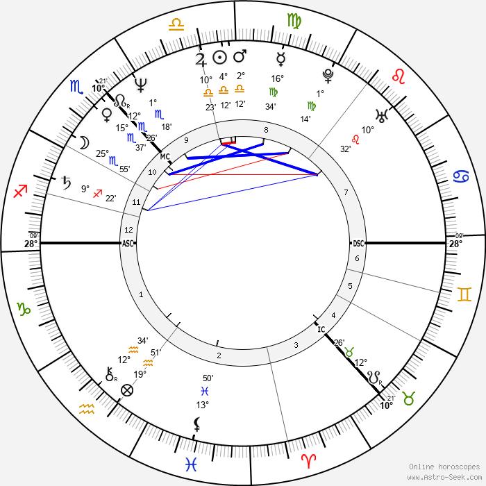 Irvine Welsh - Birth horoscope chart