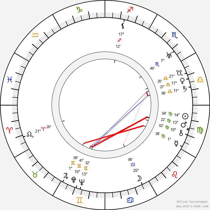 Irving Bacon - Birth horoscope chart
