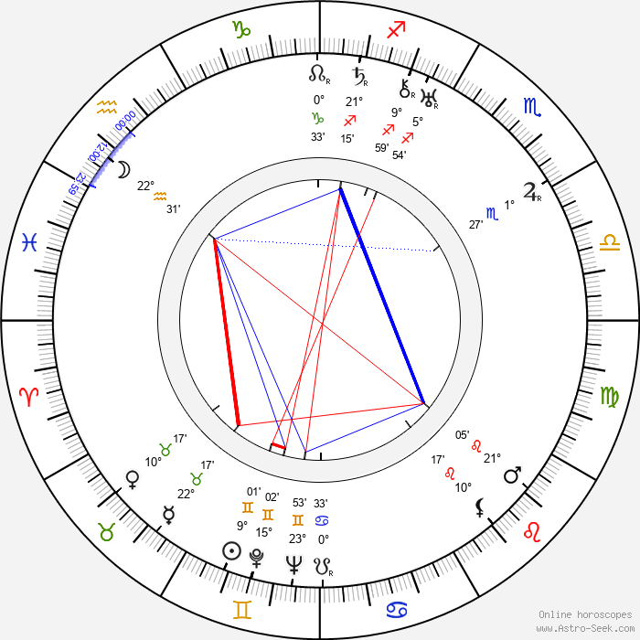 Irving Thalberg - Birth horoscope chart