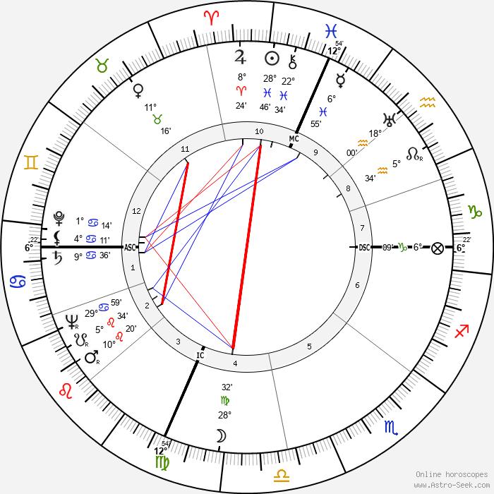 Irving Wallace - Birth horoscope chart