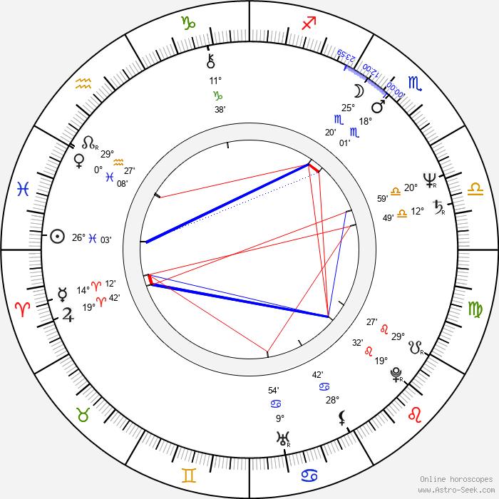 Irwin Keyes - Birth horoscope chart