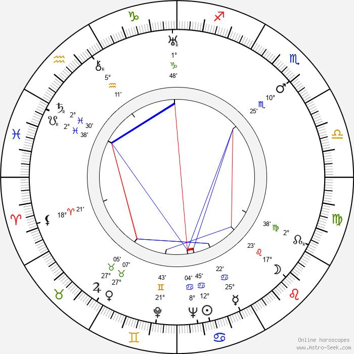 Isa Miranda - Birth horoscope chart
