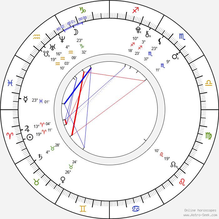Isaac Hempstead Wright - Birth horoscope chart