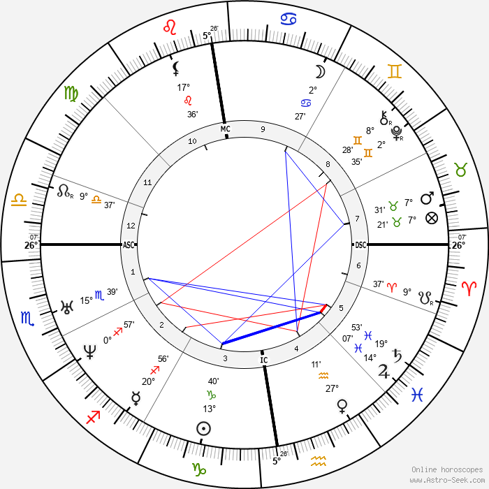 Isaac Newton - Birth horoscope chart