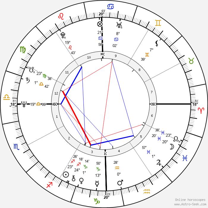 Isaac Starkman - Birth horoscope chart