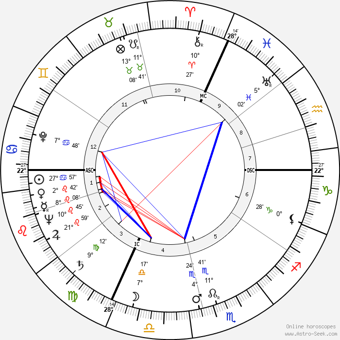 Isaac Stern - Birth horoscope chart