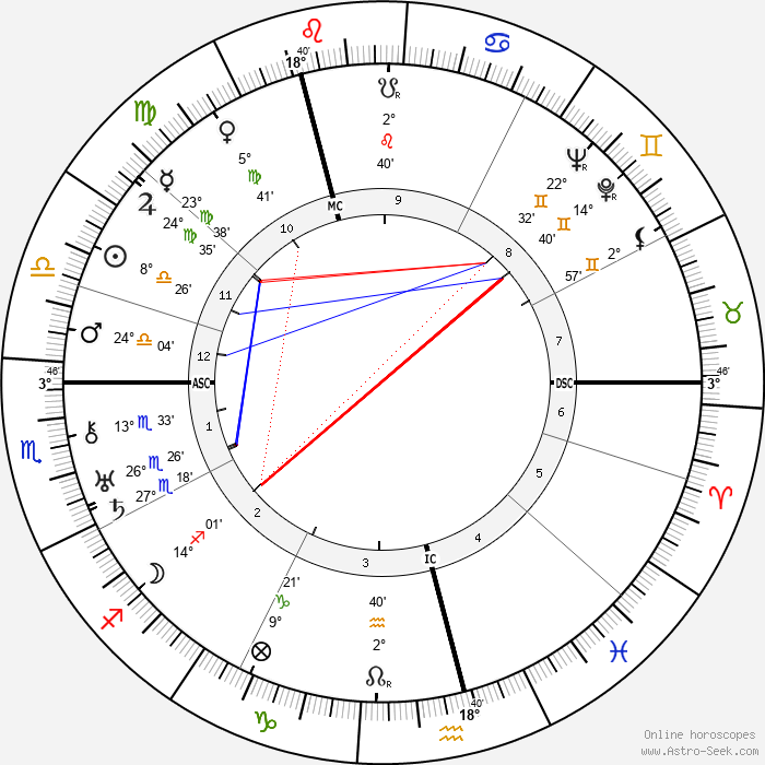 Isaac Wolfson - Birth horoscope chart