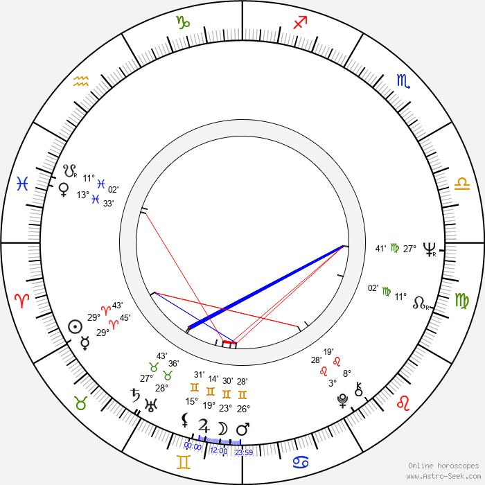 Isabel Bauza - Birth horoscope chart