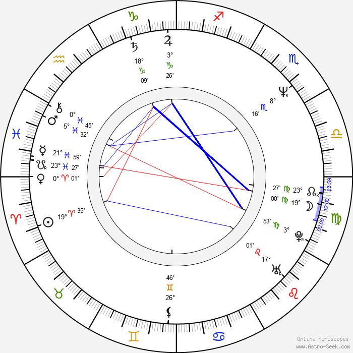 Isabel Coixet - Birth horoscope chart
