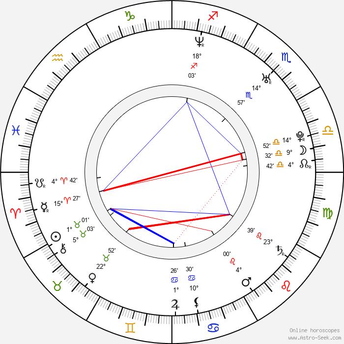 Isabela Bencová-Smečková - Birth horoscope chart