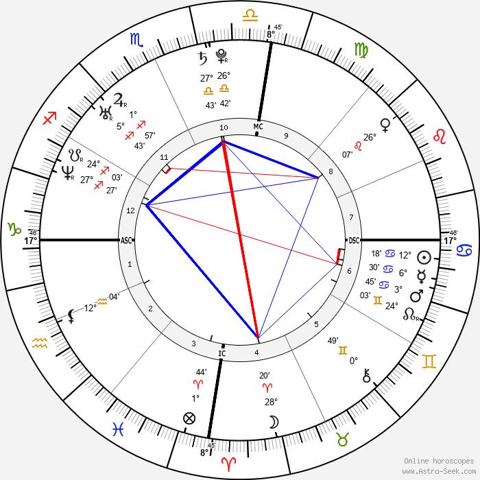 Isabeli Fontana - Birth horoscope chart