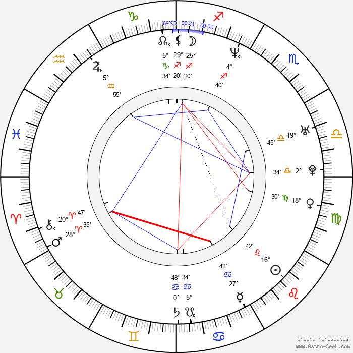 Isabell Hertel - Birth horoscope chart