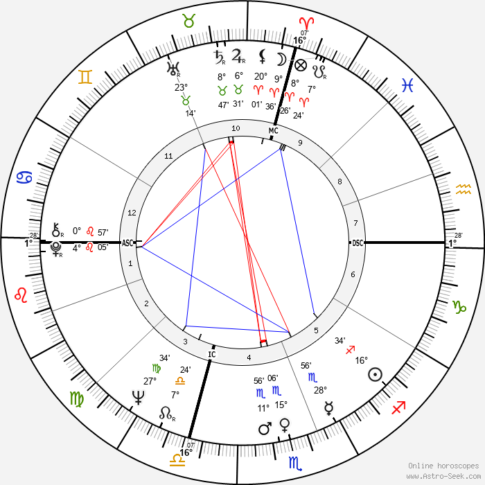 Isabella Biagini - Birth horoscope chart