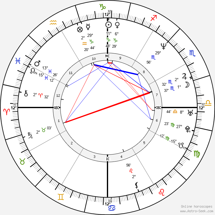 Isabella Parkinson - Birth horoscope chart