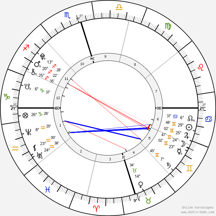 Isabelle a Grace Armstrong - Birth horoscope chart