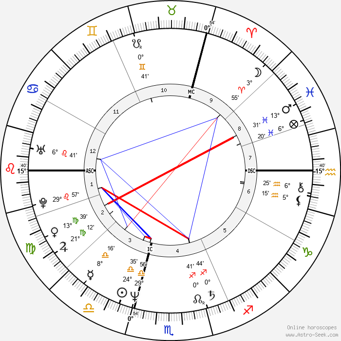 Isabelle Autissier - Birth horoscope chart