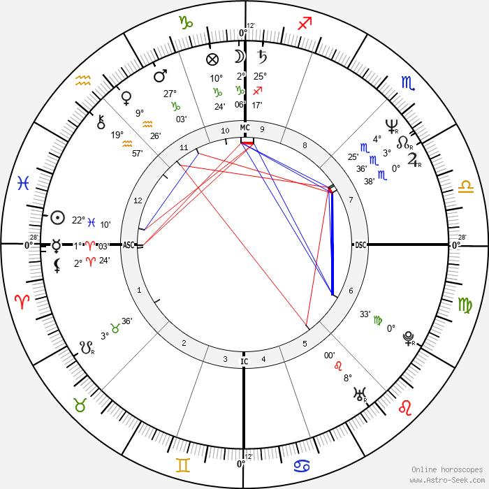 Isabelle Biro - Birth horoscope chart