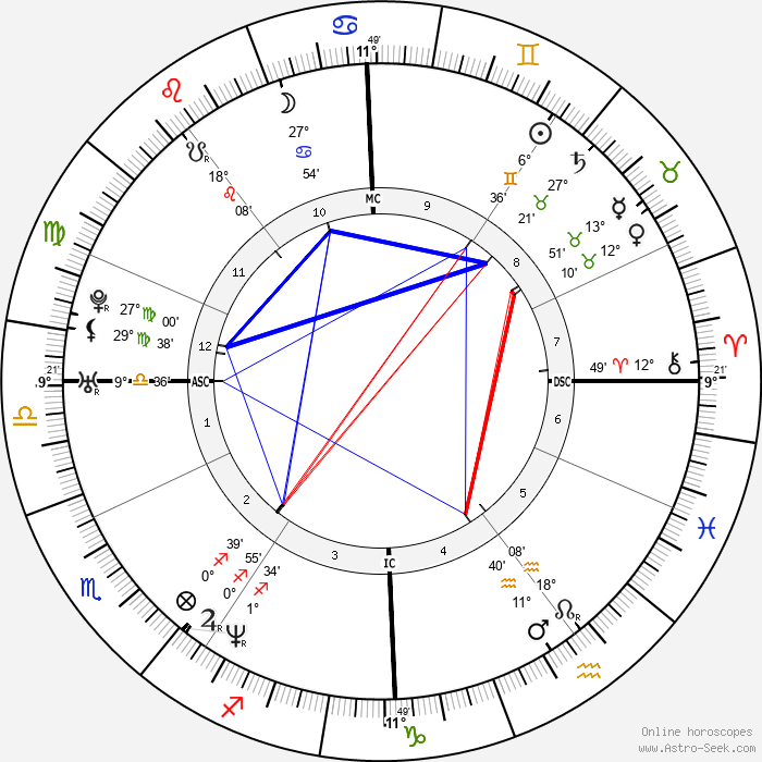 Isabelle Carré - Birth horoscope chart