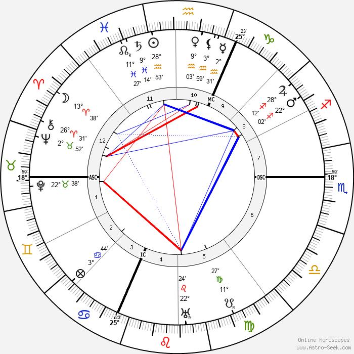 Isabelle Eberhardt - Birth horoscope chart