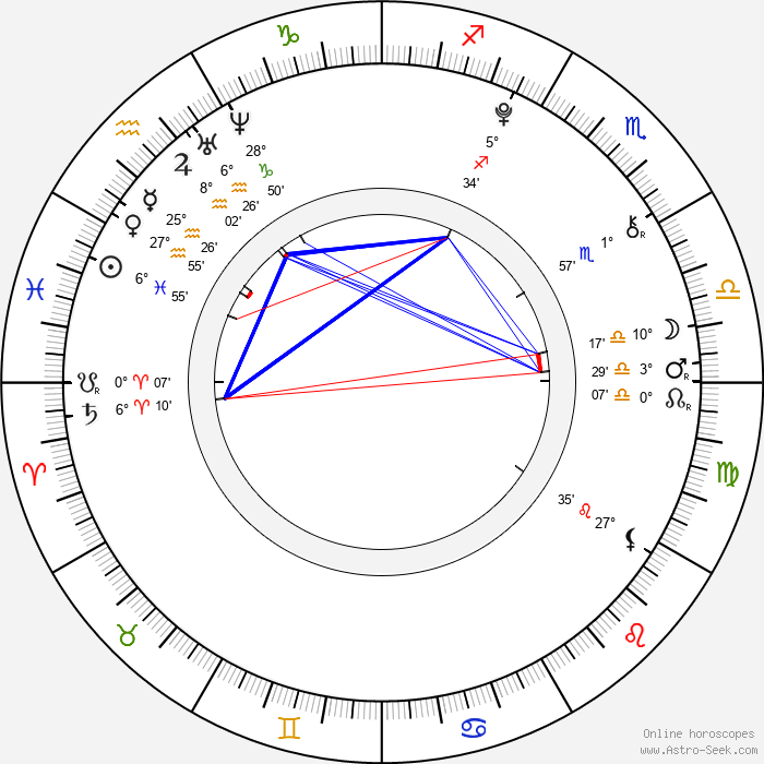 Isabelle Fuhrman - Birth horoscope chart