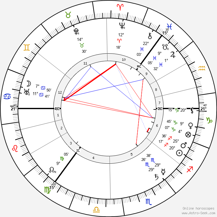Isabelle Pagan - Birth horoscope chart
