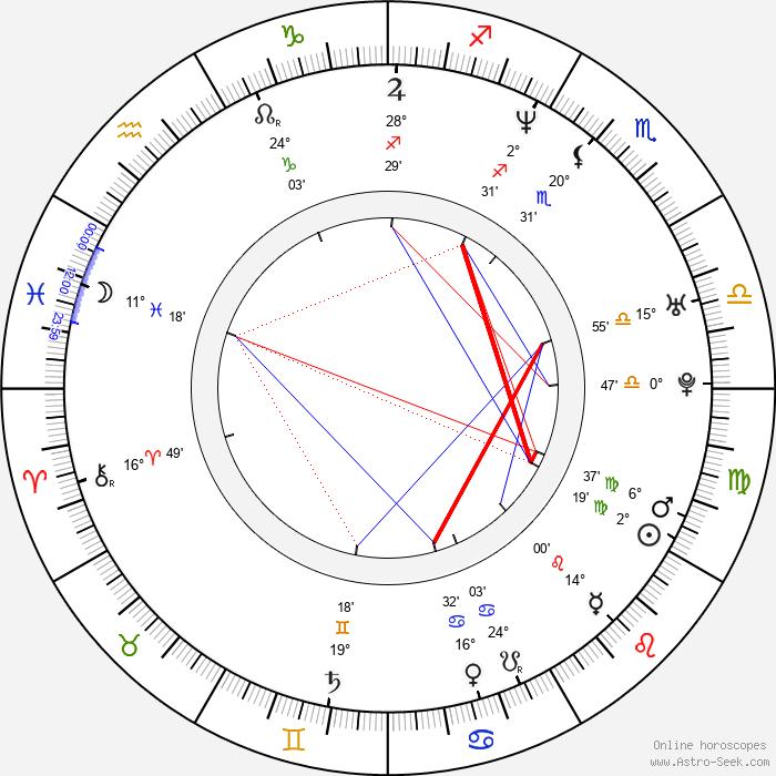 Isabelle Stoffel - Birth horoscope chart