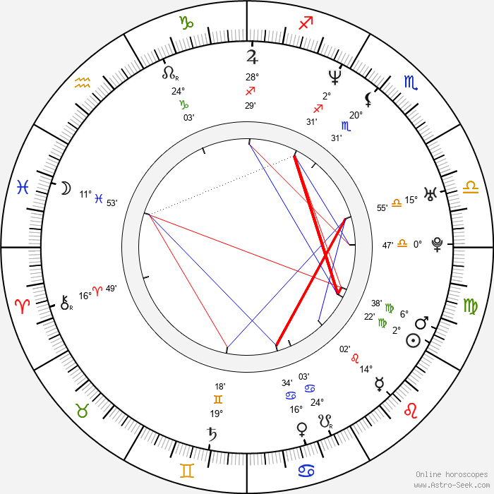 Isabelle Stoffel - Birth horoscope chart