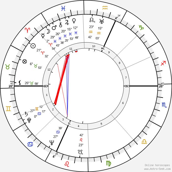 Isadore Perlman - Birth horoscope chart