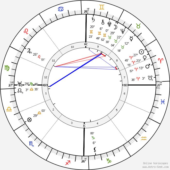 Isak Dinesen - Birth horoscope chart