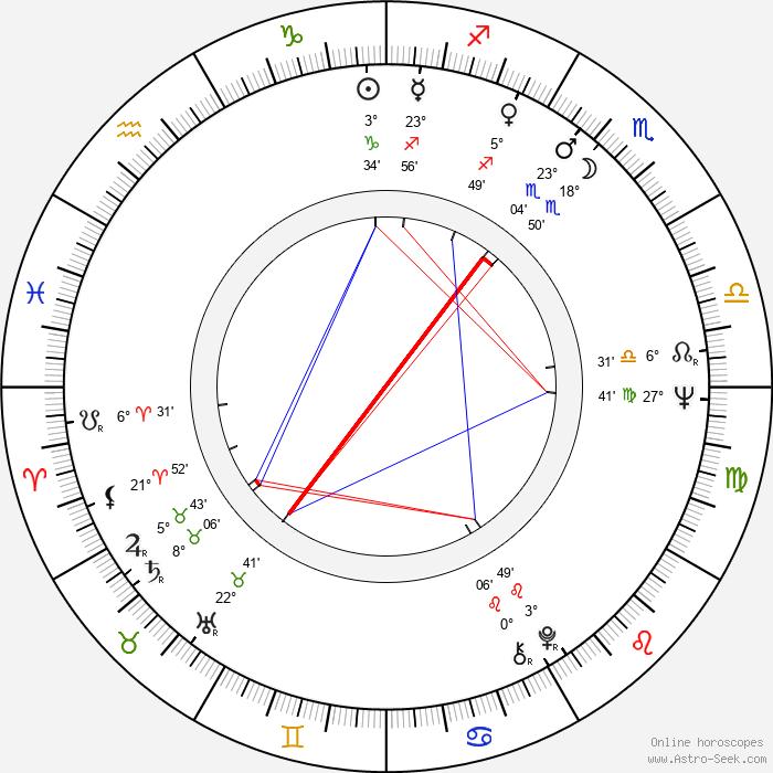 Isao Natsuyagi - Birth horoscope chart