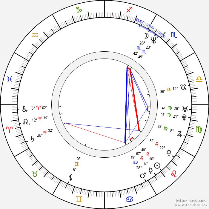 Isao Yukisada - Birth horoscope chart