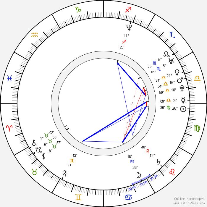 Isha Koppikar - Birth horoscope chart