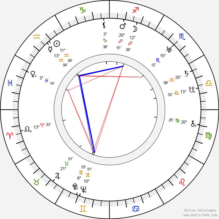 Isham Jones - Birth horoscope chart