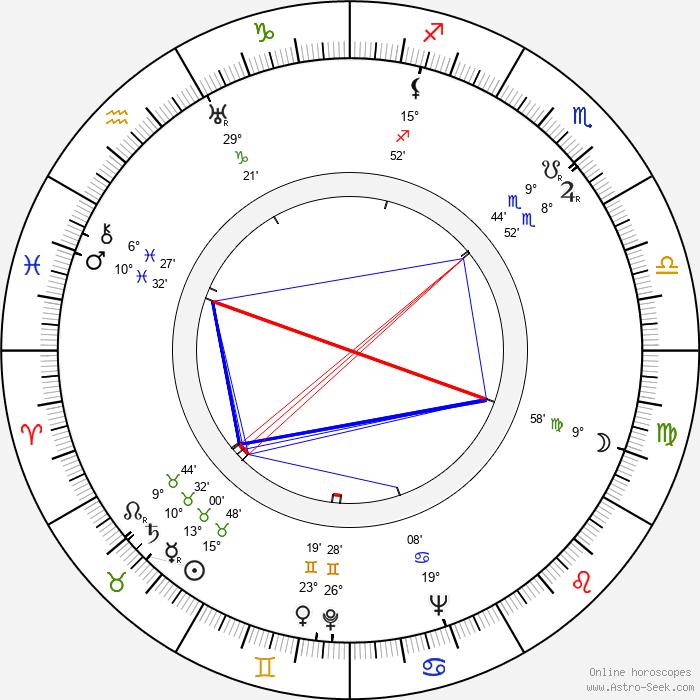 Ishiro Honda - Birth horoscope chart