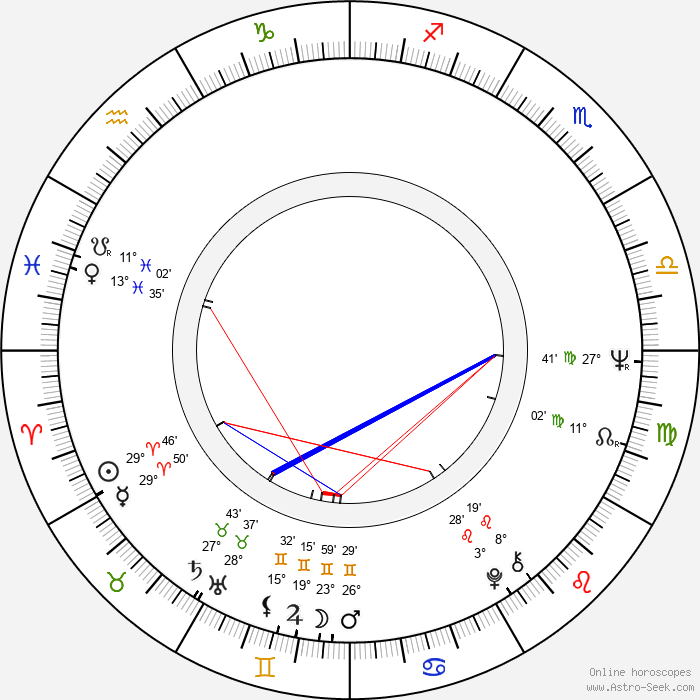 Ishu Patel - Birth horoscope chart