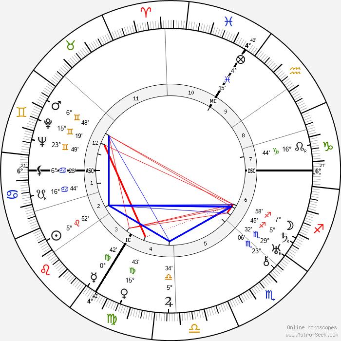 Isidor Isaac Rabi - Birth horoscope chart