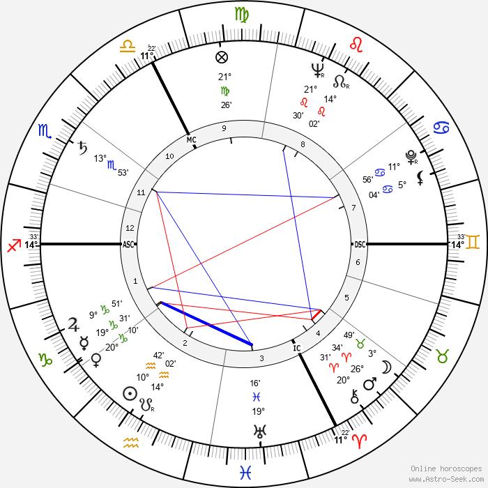 Isidore Isou - Birth horoscope chart