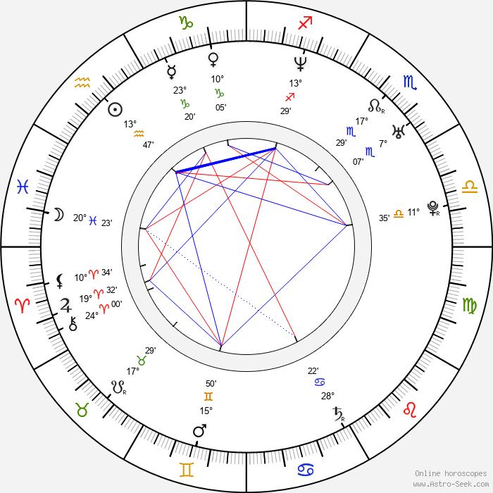 Isla Fisher - Birth horoscope chart