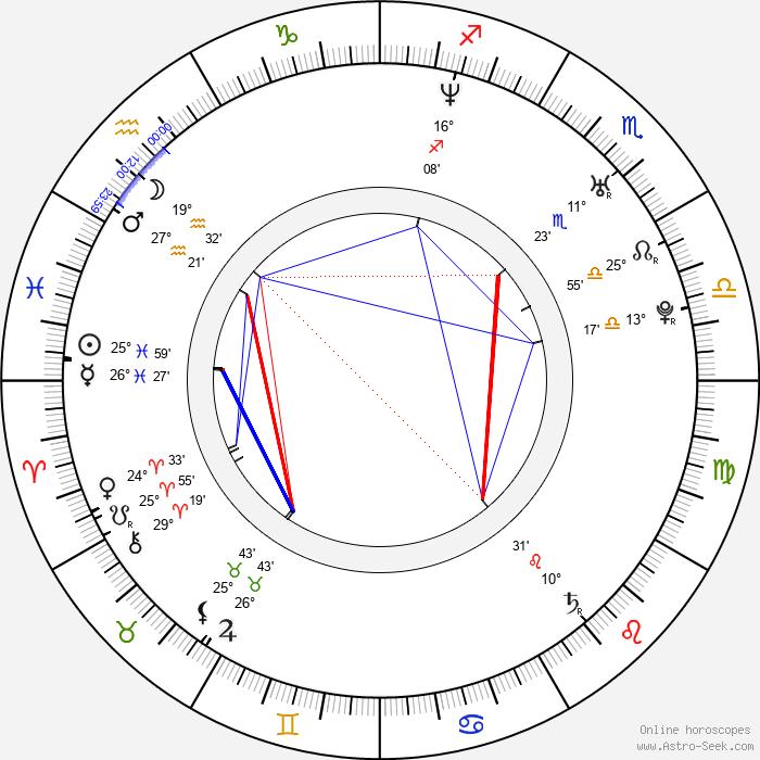 Ismael La Rosa - Birth horoscope chart