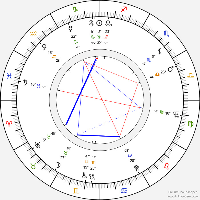 Ismail Merchant - Birth horoscope chart