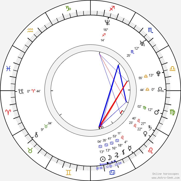 İsmail YK - Birth horoscope chart