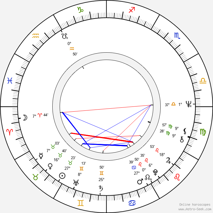 Ismo Sajakorpi - Birth horoscope chart