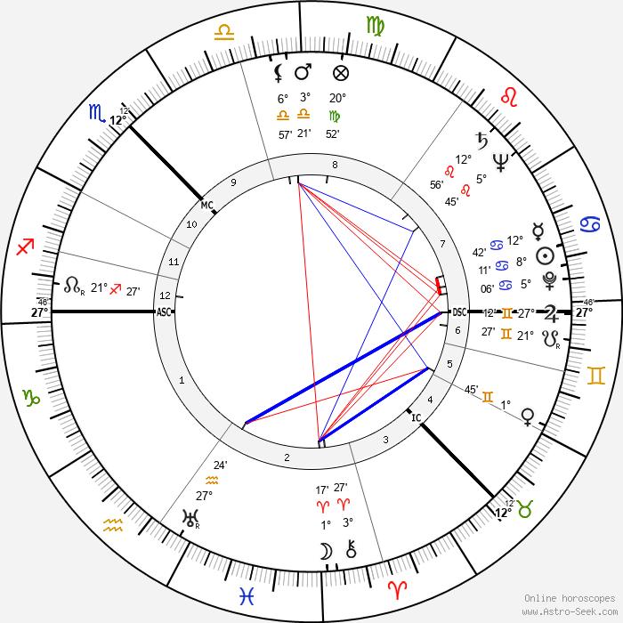 Isobel Barnett - Birth horoscope chart