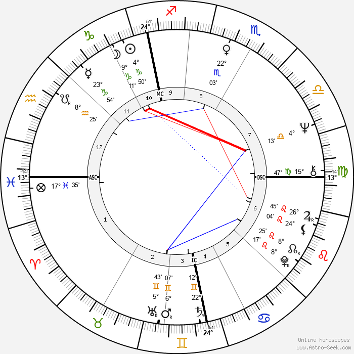 Isobel Black - Birth horoscope chart