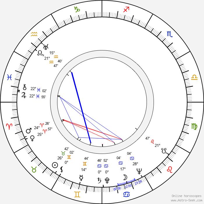 Isobel Lennart - Birth horoscope chart