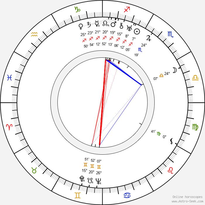 István György - Birth horoscope chart