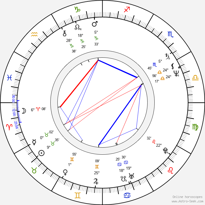 István Imre - Birth horoscope chart