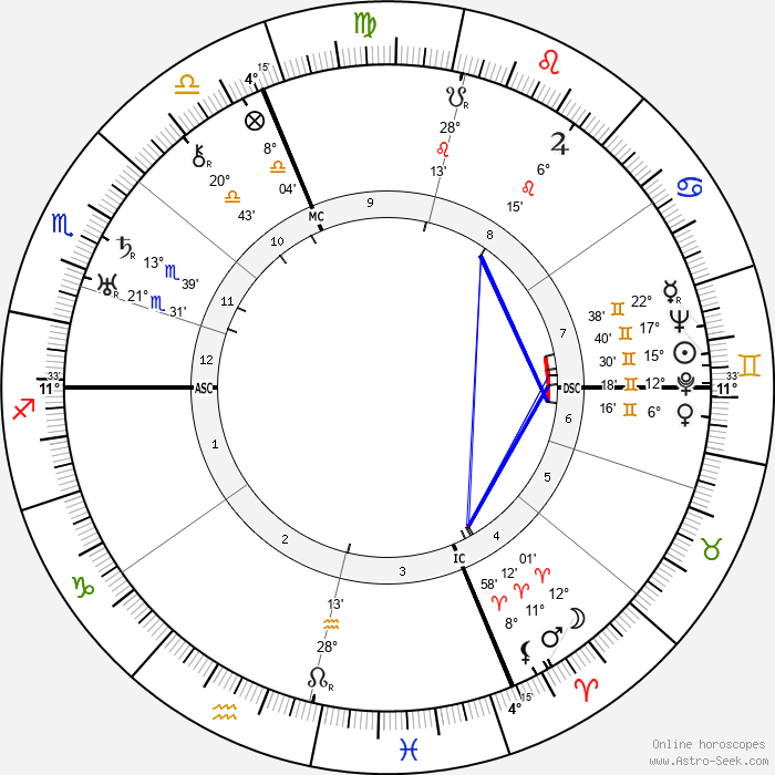 Italo Balbo - Birth horoscope chart