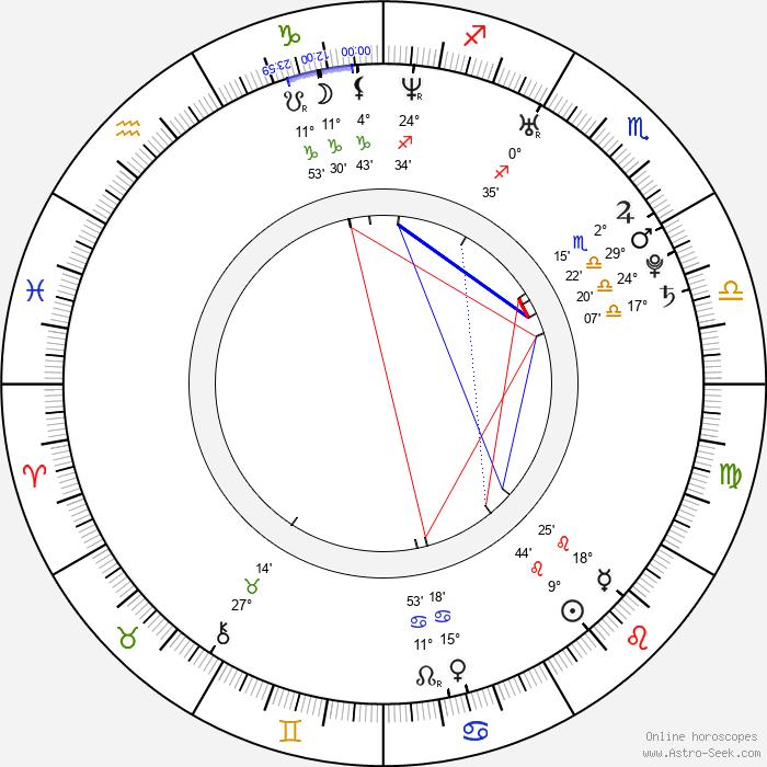 Iulia Rugina - Birth horoscope chart